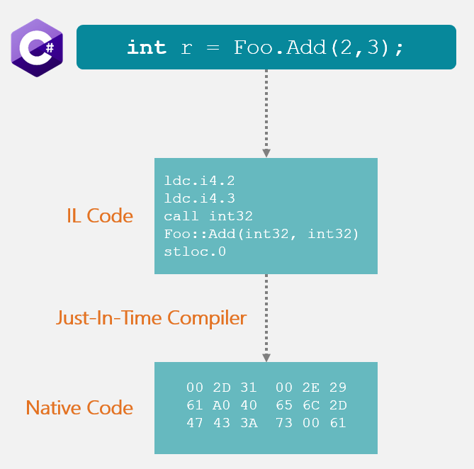 Kode Intermediate Language dikonversi ke kode native atau bahasa mesin oleh Just-In-Time Compiler